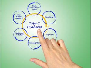 Tips To Control Type 2 Diabetes