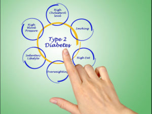 Tips To Control Type 2 Diabetes टाइप 2 डायबिटीज नियंत्रित करने का उपाय
